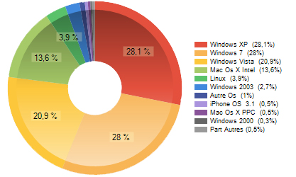 Stats systèmes d'exploitation