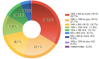 Stats résolutions d'écrans